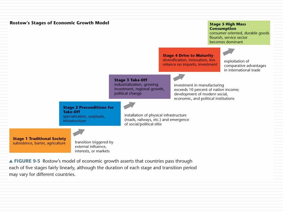 5 stages of economic development