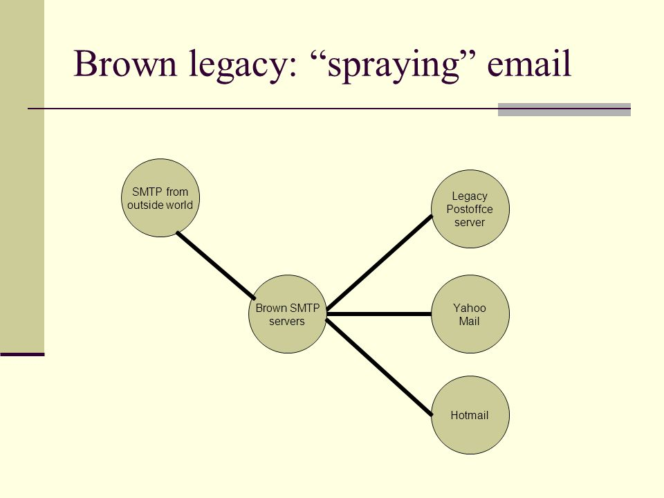 Brown legacy: spraying
