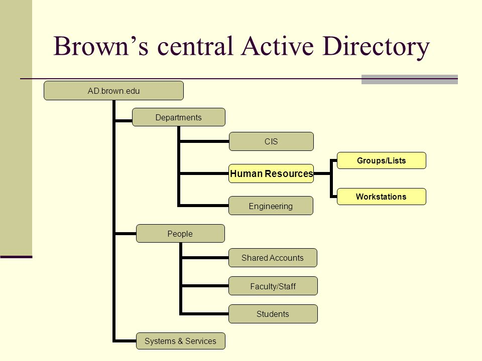 Brown's central Active Directory AD.brown.edu Departments CIS Human Resources Groups/Lists Workstations Engineering People Shared Accounts Faculty/Staff Students Systems & Services