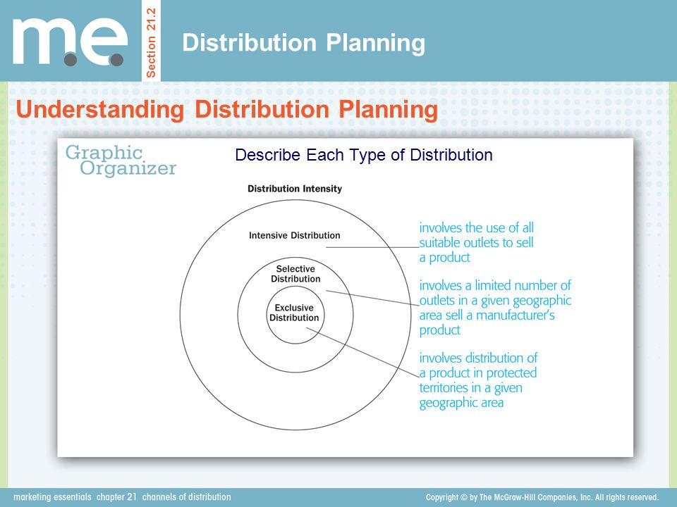 Distribution Planning Section 21.2 Understanding Distribution Planning Describe Each Type of Distribution