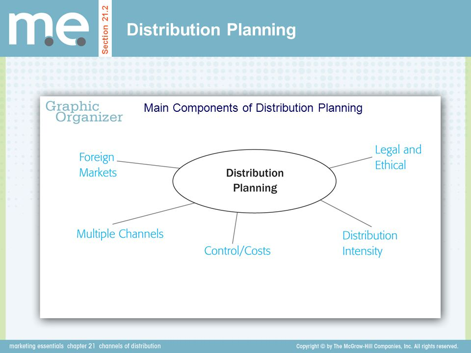 Distribution Planning Main Components of Distribution Planning Section 21.2