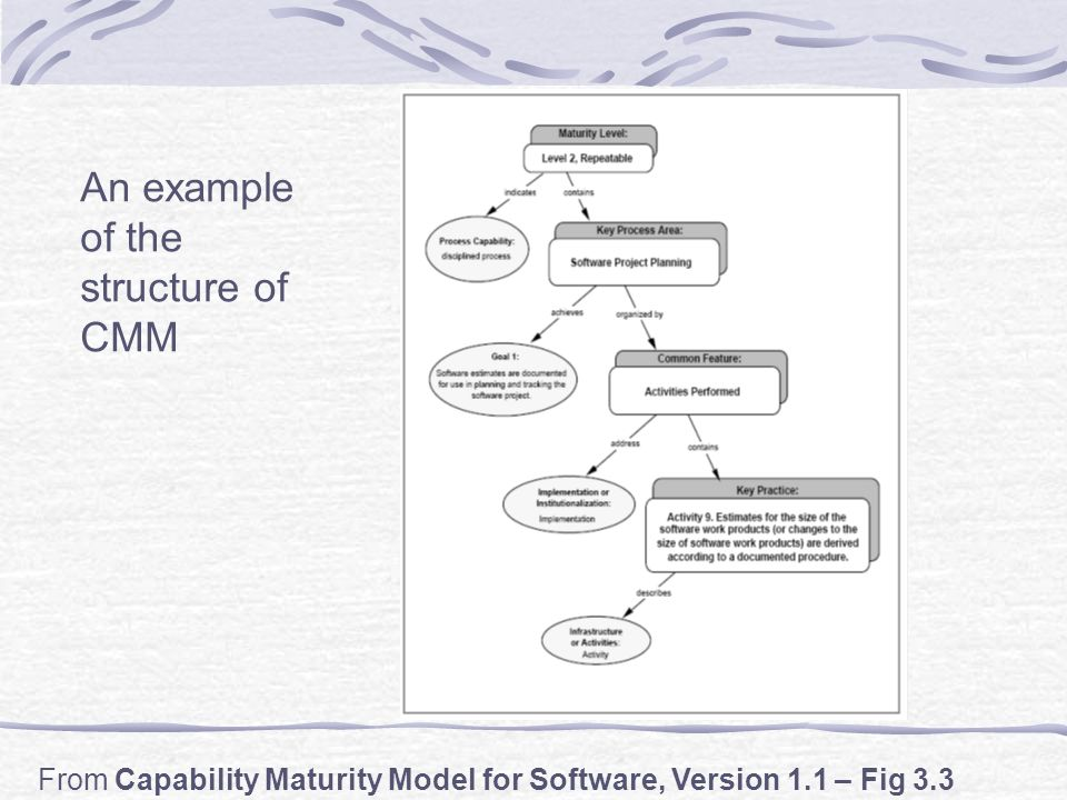 Capability Maturity Model  Reflection Have you ever been a