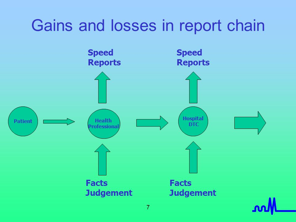 7 Gains and losses in report chain Patient Hospital DTC Facts Judgement Speed Reports Speed Reports Facts Judgement Health Professional