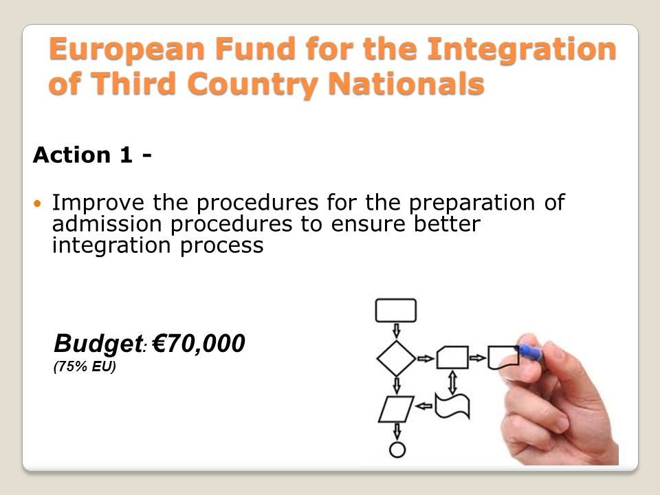 European Fund for the Integration of Third Country Nationals Action 1 - Improve the procedures for the preparation of admission procedures to ensure better integration process Budget : €70,000 (75% EU)