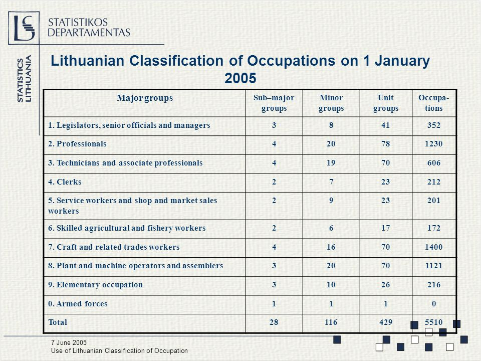 Lithuanian Classification of Occupations on 1 January June 2005 Use of Lithuanian Classification of Occupation Major groups Sub–major groups Minor groups Unit groups Occupa- tions 1.