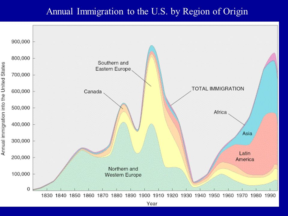 Annual Immigration to the U.S. by Region of Origin