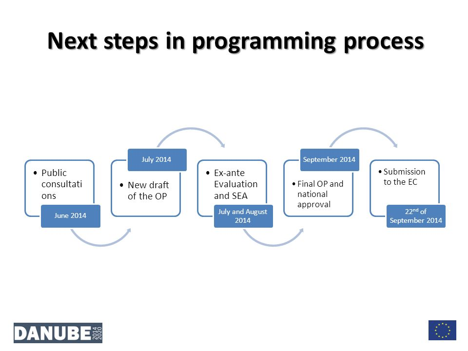 Next steps in programming process Public consultati ons June 2014 New draft of the OP July 2014 Ex-ante Evaluation and SEA July and August 2014 Final OP and national approval September 2014 Submission to the EC 22 nd of September 2014