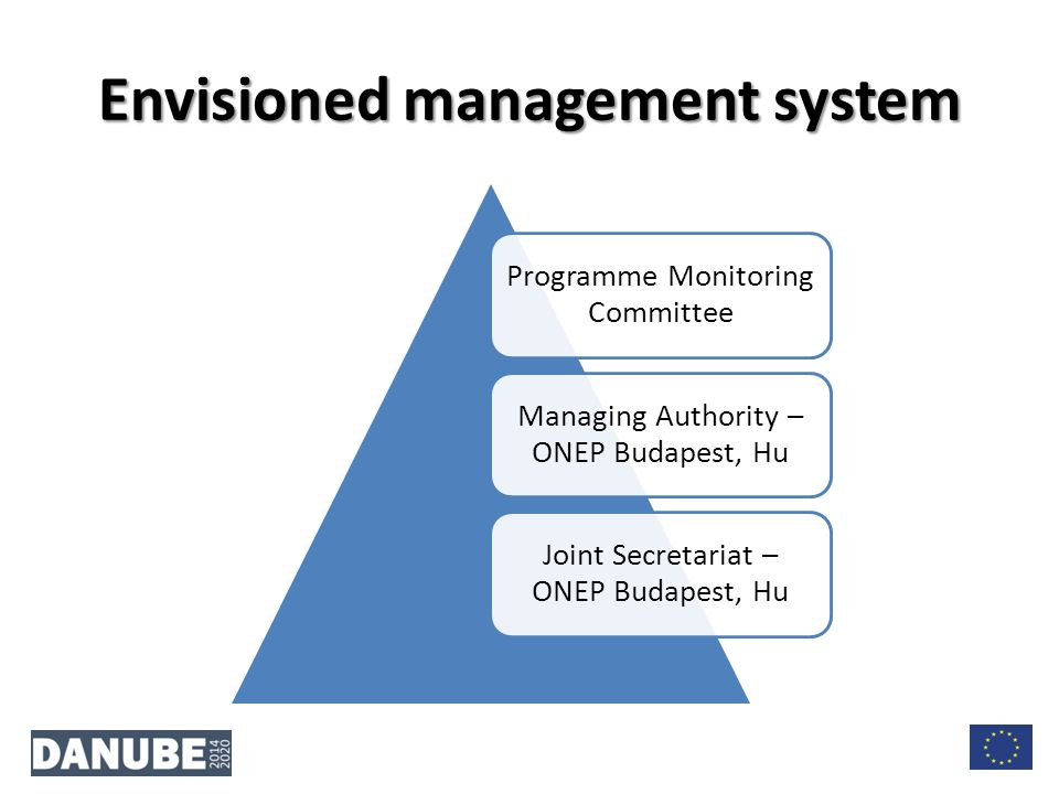 Envisioned management system Programme Monitoring Committee Managing Authority – ONEP Budapest, Hu Joint Secretariat – ONEP Budapest, Hu