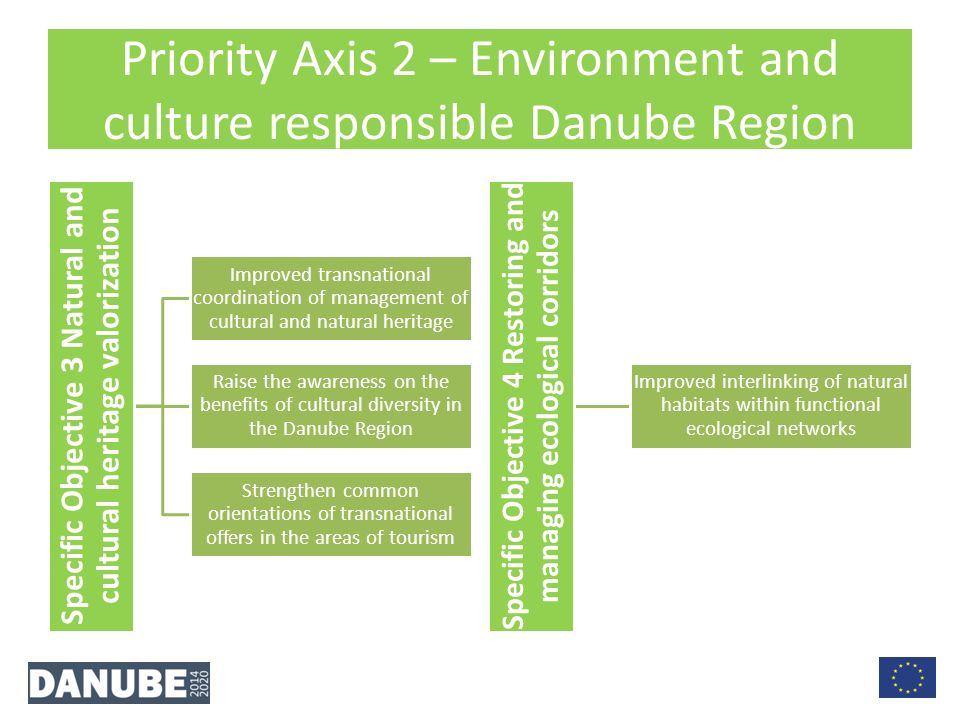 Priority Axis 2 – Environment and culture responsible Danube Region Specific Objective 3 Natural and cultural heritage valorization Improved transnational coordination of management of cultural and natural heritage Raise the awareness on the benefits of cultural diversity in the Danube Region Strengthen common orientations of transnational offers in the areas of tourism Specific Objective 4 Restoring and managing ecological corridors Improved interlinking of natural habitats within functional ecological networks