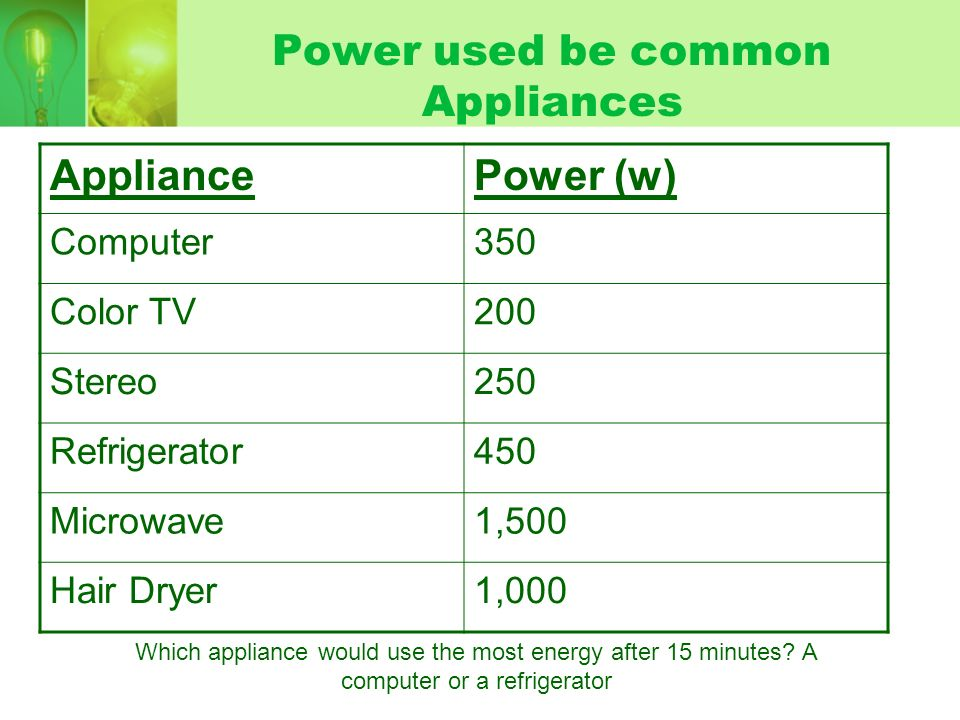 Power used be common Appliances AppliancePower (w) Computer350 Color TV200 Stereo250 Refrigerator450 Microwave1,500 Hair Dryer1,000 Which appliance would use the most energy after 15 minutes.