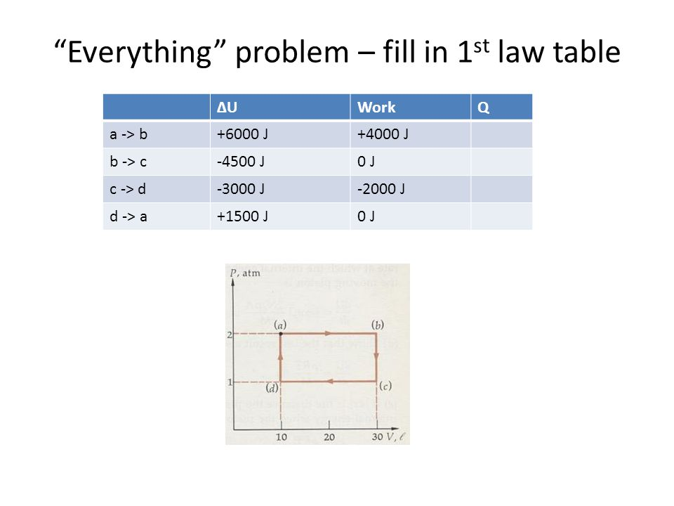 Everything problem – fill in 1 st law table ΔUΔUWorkQ a -> b+6000 J+4000 J b -> c-4500 J0 J c -> d-3000 J-2000 J d -> a+1500 J0 J