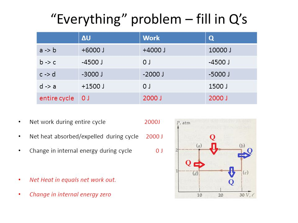 Everything problem – fill in Q's ΔUΔUWorkQ a -> b+6000 J+4000 J10000 J b -> c-4500 J0 J-4500 J c -> d-3000 J-2000 J-5000 J d -> a+1500 J0 J1500 J entire cycle0 J2000 J Net work during entire cycle 2000J Net heat absorbed/expelled during cycle 2000 J Change in internal energy during cycle 0 J Net Heat in equals net work out.