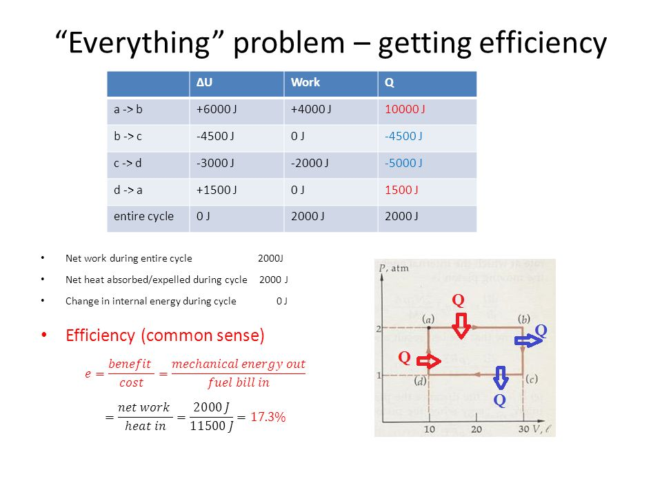 Everything problem – getting efficiency ΔUΔUWorkQ a -> b+6000 J+4000 J10000 J b -> c-4500 J0 J-4500 J c -> d-3000 J-2000 J-5000 J d -> a+1500 J0 J1500 J entire cycle0 J2000 J