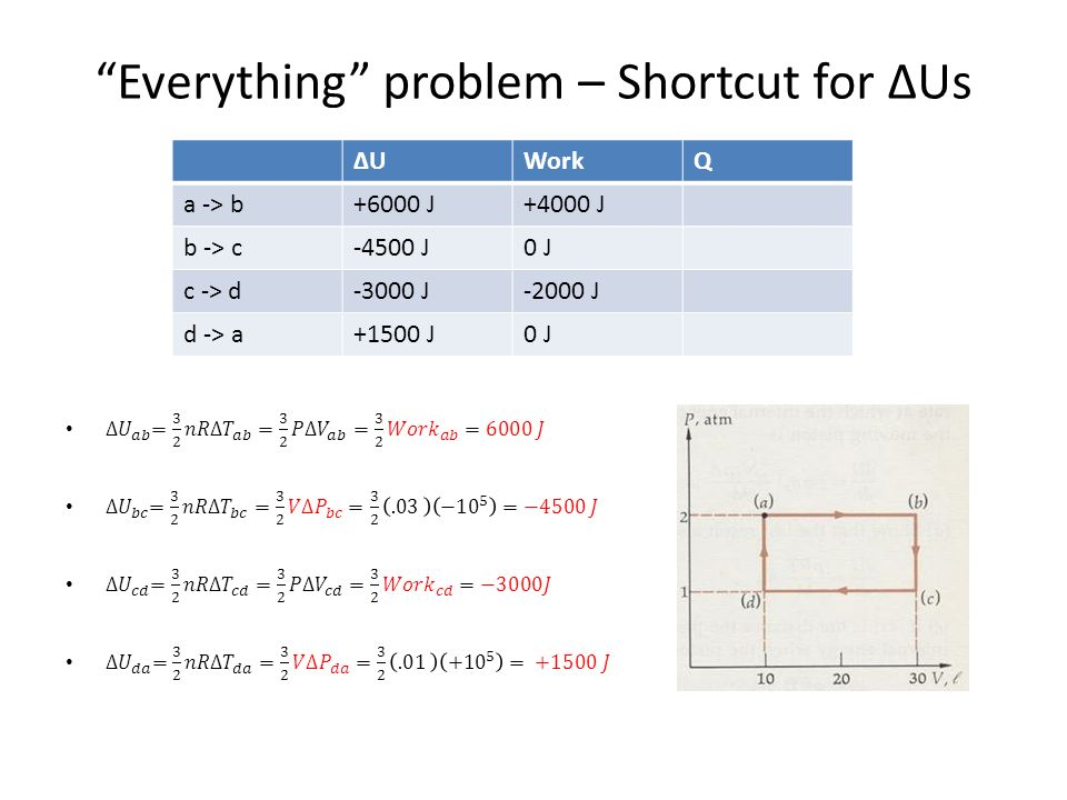 Everything problem – Shortcut for ΔUs ΔUΔUWorkQ a -> b+6000 J+4000 J b -> c-4500 J0 J c -> d-3000 J-2000 J d -> a+1500 J0 J