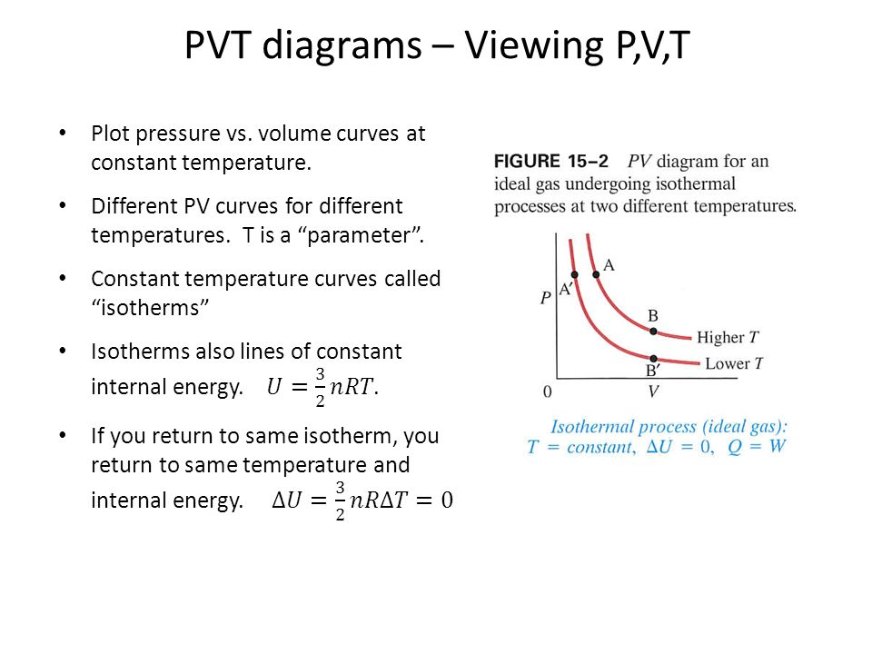 PVT diagrams – Viewing P,V,T