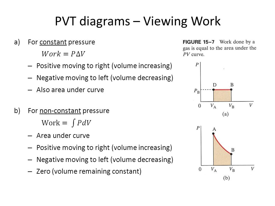PVT diagrams – Viewing Work