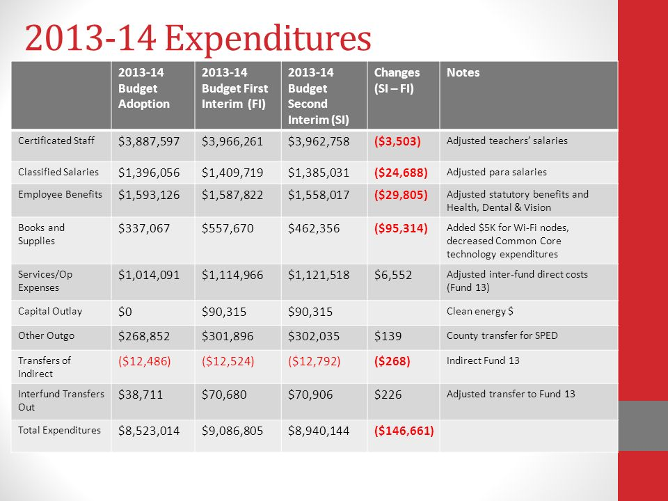 Expenditures Budget Adoption Budget First Interim (FI) Budget Second Interim (SI) Changes (SI – FI) Notes Certificated Staff $3,887,597$3,966,261$3,962,758($3,503) Adjusted teachers' salaries Classified Salaries $1,396,056$1,409,719$1,385,031($24,688) Adjusted para salaries Employee Benefits $1,593,126$1,587,822$1,558,017($29,805) Adjusted statutory benefits and Health, Dental & Vision Books and Supplies $337,067$557,670$462,356($95,314) Added $5K for Wi-Fi nodes, decreased Common Core technology expenditures Services/Op Expenses $1,014,091$1,114,966$1,121,518$6,552 Adjusted inter-fund direct costs (Fund 13) Capital Outlay $0$90,315 Clean energy $ Other Outgo $268,852$301,896$302,035$139 County transfer for SPED Transfers of Indirect ($12,486)($12,524)($12,792)($268) Indirect Fund 13 Interfund Transfers Out $38,711$70,680$70,906$226 Adjusted transfer to Fund 13 Total Expenditures $8,523,014$9,086,805$8,940,144($146,661)