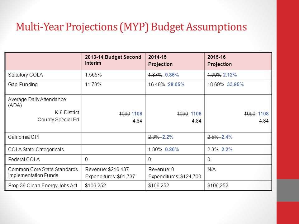 Multi-Year Projections (MYP) Budget Assumptions Budget Second Interim Projection Projection Statutory COLA1.565%1.87% 0.86%1.99% 2.12% Gap Funding11.78%16.49% 28.05%18.69% 33.95% Average Daily Attendance (ADA) K-8 District County Special Ed California CPI2.3% 2.2%2.5% 2.4% COLA State Categoricals1.80% 0.86%2.3% 2.2% Federal COLA000 Common Core State Standards Implementation Funds Revenue: $216,437 Expenditures: $91,737 Revenue: 0 Expenditures: $124,700 N/A Prop 39 Clean Energy Jobs Act$106,252