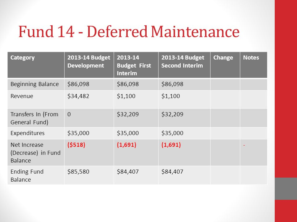 Fund 14 - Deferred Maintenance Category Budget Development Budget First Interim Budget Second Interim ChangeNotes Beginning Balance$86,098 Revenue$34,482$1,100 Transfers In (From General Fund) 0$32,209 Expenditures$35,000 Net Increase (Decrease) in Fund Balance ($518)(1,691) - Ending Fund Balance $85,580$84,407