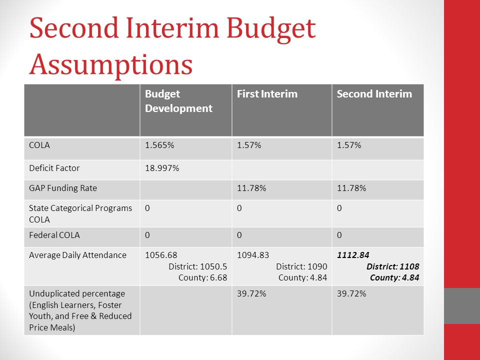 Second Interim Budget Assumptions Budget Development First InterimSecond Interim COLA1.565%1.57% Deficit Factor18.997% GAP Funding Rate11.78% State Categorical Programs COLA 000 Federal COLA000 Average Daily Attendance District: County: District: 1090 County: District: 1108 County: 4.84 Unduplicated percentage (English Learners, Foster Youth, and Free & Reduced Price Meals) 39.72%