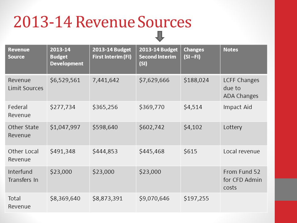Revenue Sources Revenue Source Budget Development Budget First Interim (FI) Budget Second Interim (SI) Changes (SI –FI) Notes Revenue Limit Sources $6,529,5617,441,642$7,629,666$188,024LCFF Changes due to ADA Changes Federal Revenue $277,734$365,256$369,770$4,514Impact Aid Other State Revenue $1,047,997$598,640$602,742$4,102Lottery Other Local Revenue $491,348$444,853$445,468$615Local revenue Interfund Transfers In $23,000 From Fund 52 for CFD Admin costs Total Revenue $8,369,640$8,873,391$9,070,646$197,255