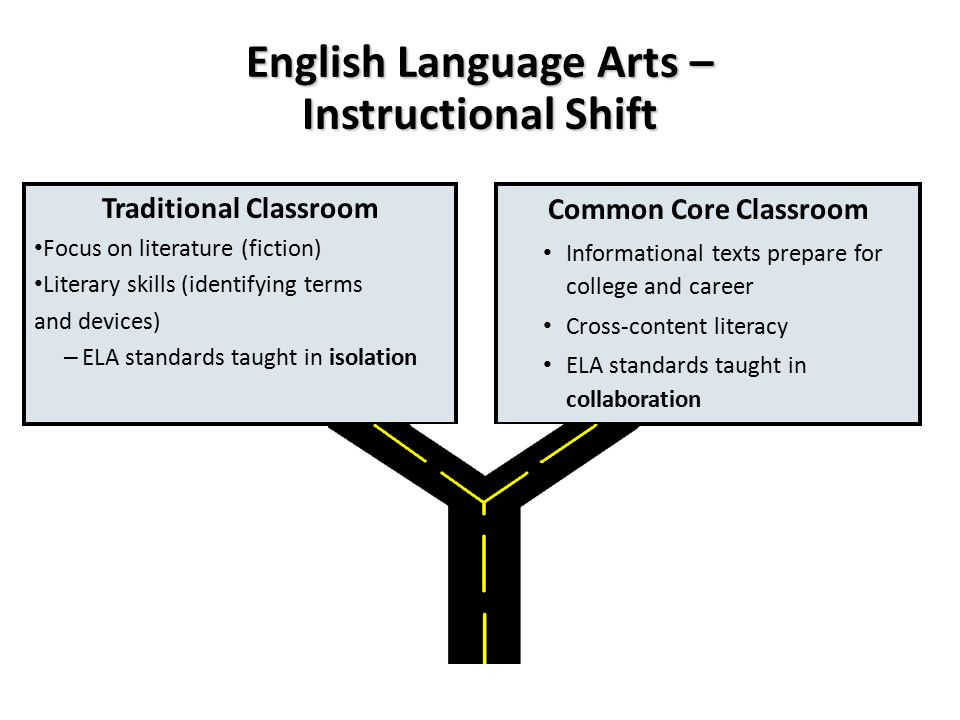 English Language Arts – Instructional Shift Traditional Classroom Focus on literature (fiction) Literary skills (identifying terms and devices) – ELA standards taught in isolation Common Core Classroom Informational texts prepare for college and career Cross-content literacy ELA standards taught in collaboration