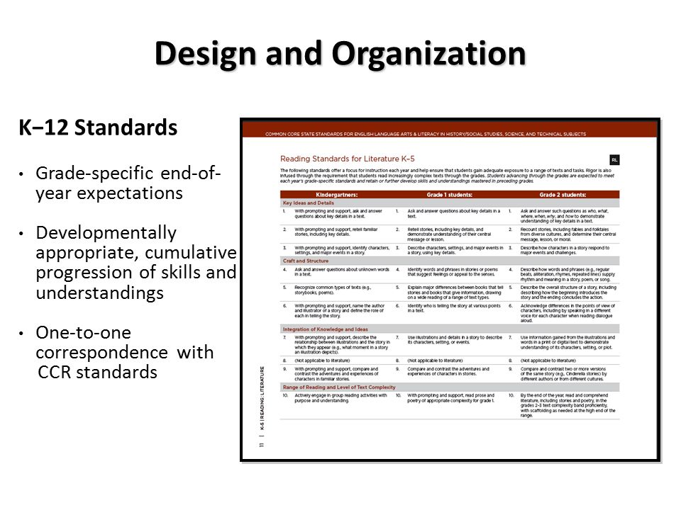 Design and Organization K−12 Standards Grade-specific end-of- year expectations Developmentally appropriate, cumulative progression of skills and understandings One-to-one correspondence with CCR standards