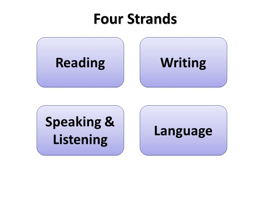Four Strands Reading Writing Speaking & Listening Language