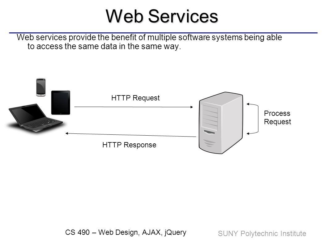 SUNY Polytechnic Institute CS 490 – Web Design, AJAX, jQuery