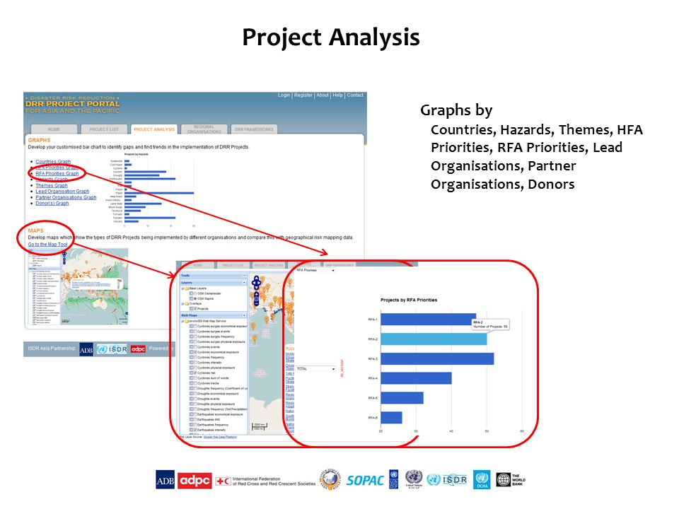 Maps Graphs by Countries, Hazards, Themes, HFA Priorities, RFA Priorities, Lead Organisations, Partner Organisations, Donors Project Analysis