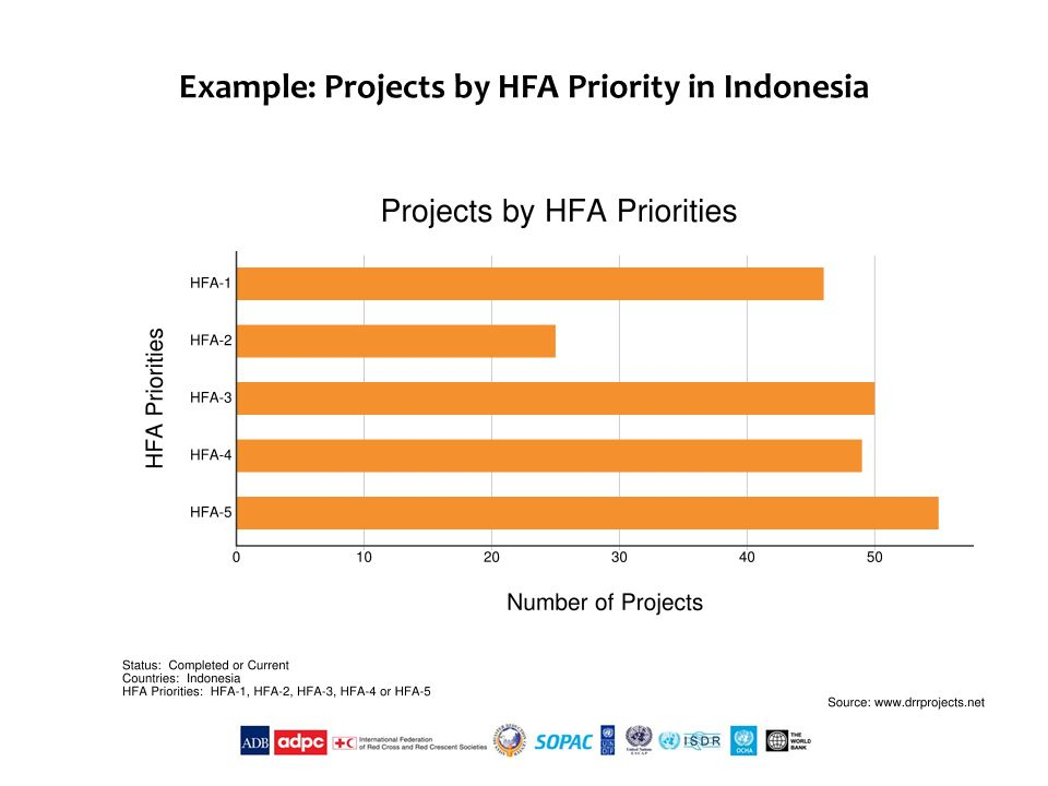 Example: Projects by HFA Priority in Indonesia