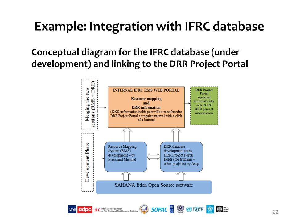 Example: Integration with IFRC database Conceptual diagram for the IFRC database (under development) and linking to the DRR Project Portal 22