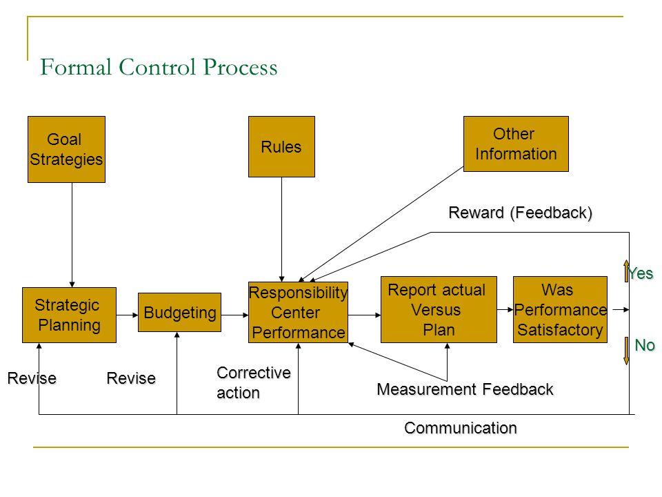 formal control