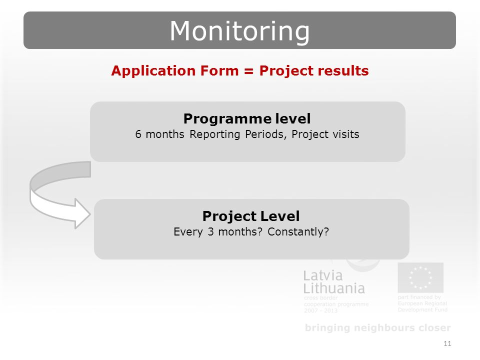 Monitoring 11 Application Form = Project results Programme level 6 months Reporting Periods, Project visits Project Level Every 3 months.