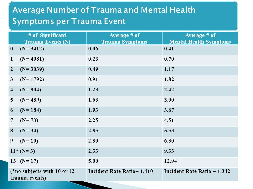 # of Significant Trauma Events (N) Average # of Trauma Symptoms Average # of Mental Health Symptoms 0 (N= 3412) (N= 4081) (N= 3039) (N= 1792) (N= 904) (N= 489) (N= 184) (N= 73) (N= 34) (N= 10) * (N= 3) (N= 17) (*no subjects with 10 or 12 trauma events) Incident Rate Ratio= 1.410Incident Rate Ratio = Average Number of Trauma and Mental Health Symptoms per Trauma Event