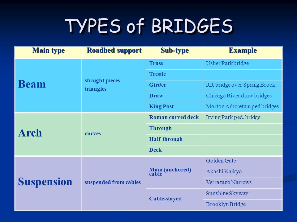 Unit Test Review Updated 4 24 Famous Bridges Bridge