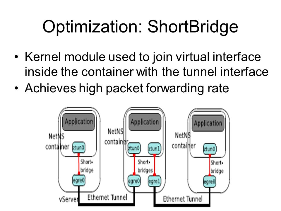 Optimization: ShortBridge Kernel module used to join virtual interface inside the container with the tunnel interface Achieves high packet forwarding rate