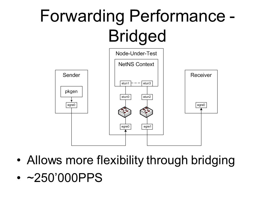 Forwarding Performance - Bridged Allows more flexibility through bridging ~250'000PPS