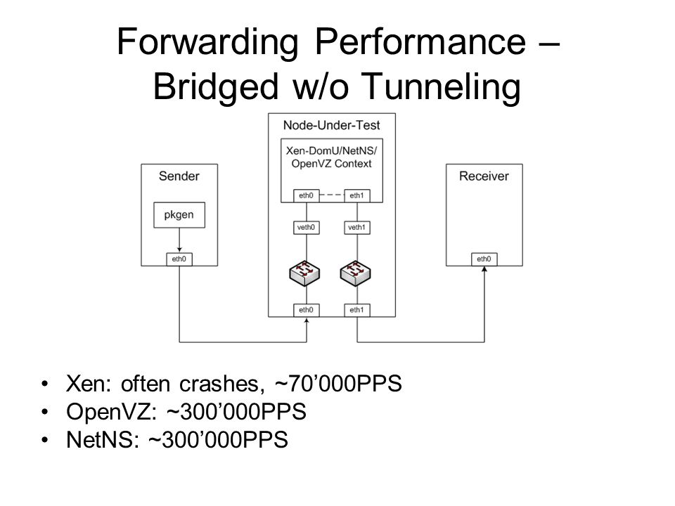 Forwarding Performance – Bridged w/o Tunneling Xen: often crashes, ~70'000PPS OpenVZ: ~300'000PPS NetNS: ~300'000PPS