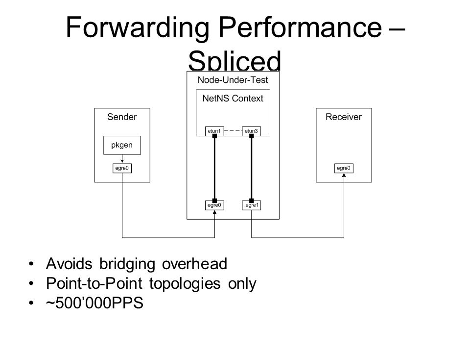 Forwarding Performance – Spliced Avoids bridging overhead Point-to-Point topologies only ~500'000PPS