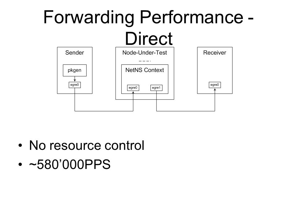 Forwarding Performance - Direct No resource control ~580'000PPS