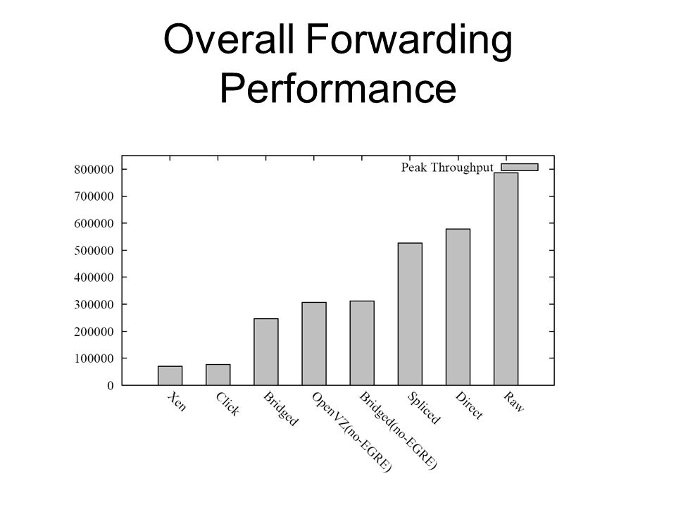 Overall Forwarding Performance