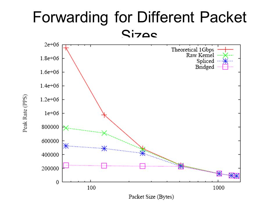 Forwarding for Different Packet Sizes