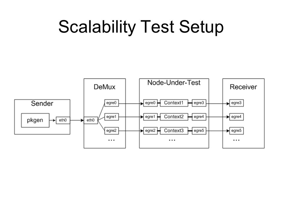 Scalability Test Setup