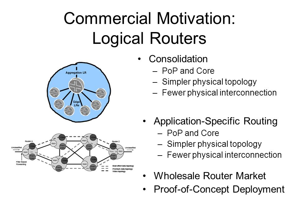 Commercial Motivation: Logical Routers Consolidation –PoP and Core –Simpler physical topology –Fewer physical interconnection Application-Specific Routing –PoP and Core –Simpler physical topology –Fewer physical interconnection Wholesale Router Market Proof-of-Concept Deployment