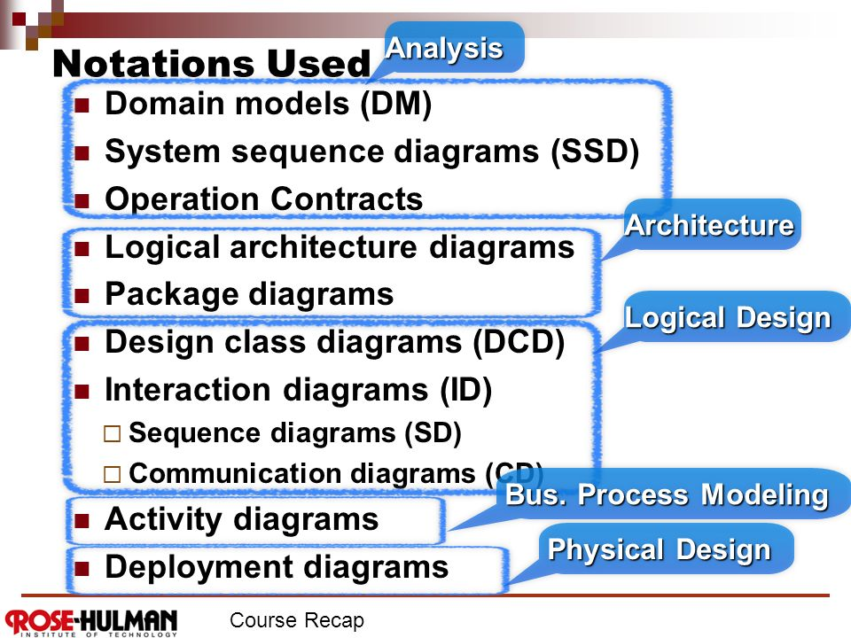 Csse 374 Final Perspectives On Software Architecture And Design