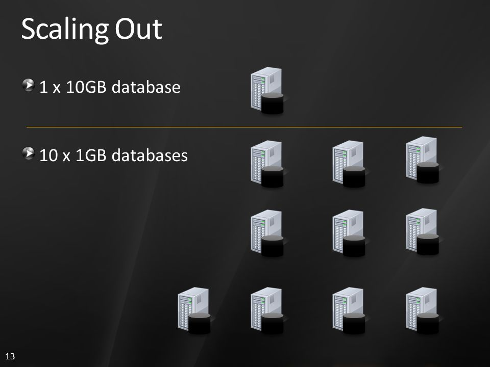13 Scaling Out 1 x 10GB database 10 x 1GB databases