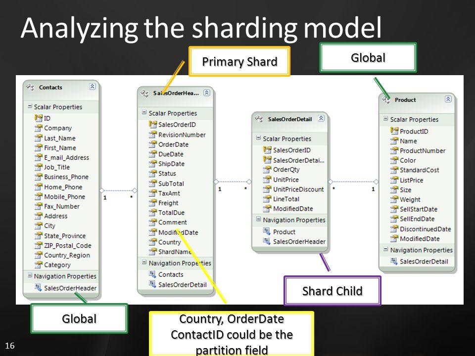 16 Analyzing the sharding model Primary Shard Shard Child Global Global Country, OrderDate ContactID could be the partition field