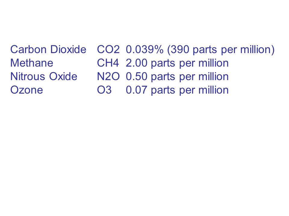 Ghg And Carbon Pie Atmospheric Gases Gas Symbol Content Nitrogen N