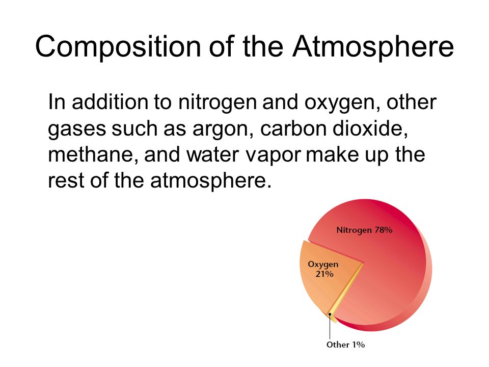 Composition of the Atmosphere In addition to nitrogen and oxygen, other gases such as argon, carbon dioxide, methane, and water vapor make up the rest of the atmosphere.